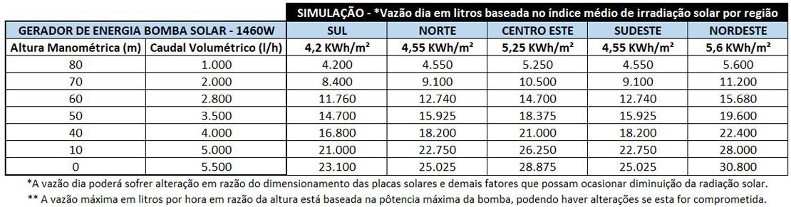 BOMBA-DE-AGUA-SOLAR-ZM-4TSSC5.5-80-110-1000-ZM-TAIFU-1000W-110V-|-Aldo-Solar