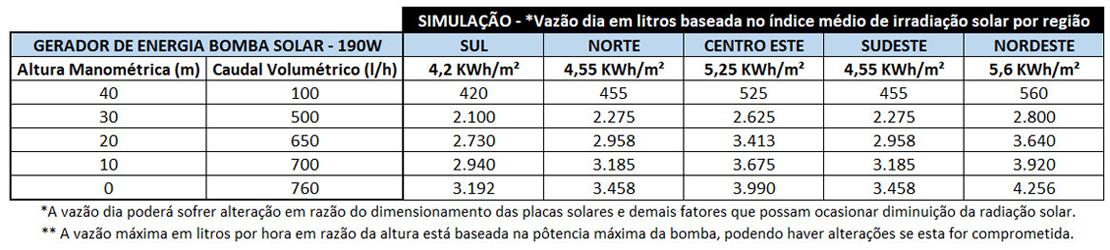 BOMBA-DE-AGUA-SOLAR-ZM-3TSS0.76-55-24-120-ZM-TAIFU-120W-24V-|-Aldo-Solar