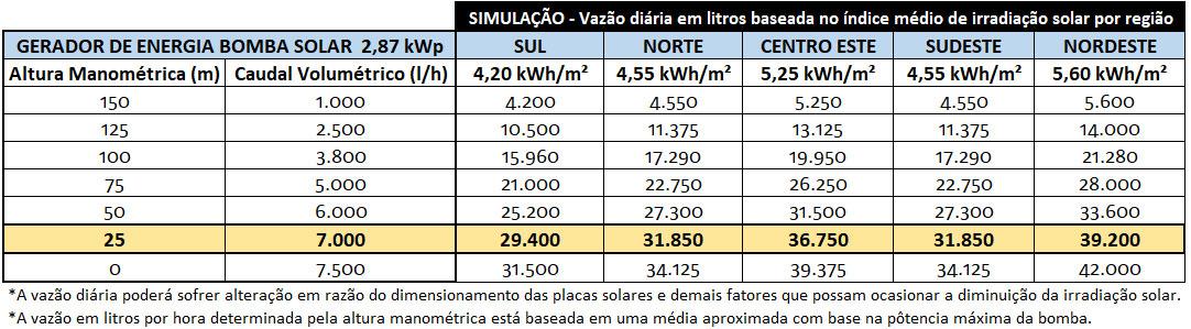 BOMBA-DE-AGUA-SOLAR-ZM-4TSSC7.5-150-220-2200-ZM-TAIFU-2200W-220V-|-Aldo-Solar