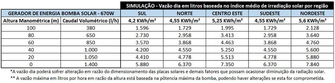 BOMBA-DE-AGUA-SOLAR-ZM-3TSS1.4-100-48-500-ZM-TAIFU-500W-48V-|-Aldo-Solar