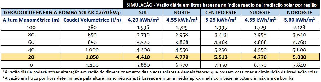 GERADOR-DE-ENERGIA-SOLAR-BOMBA-SOLAR-SEM-ESTRUTURA-ALDO-SOLAR-OFF-GRID-GEB-0,67KWP-BYD-POLI-HALF-CELL-1050L/H-20M-ATE-5.880L/DIA- -Aldo-Solar