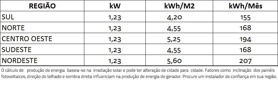 GERADOR-DE-ENERGIA-SOLAR-GROWATT-SEM-ESTRUTURA-ALDO-SOLAR-ON-GRID-GEF-1,23KWP-TRINA-MONO-PERC-HALF-CELL-410W-MIC-1KW-1MPPT-MONO-220V--|-Aldo-Solar