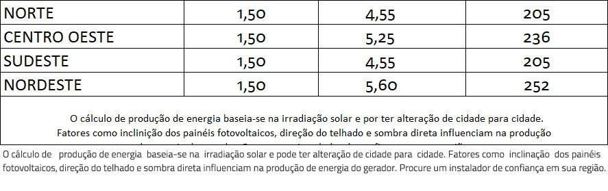 GERADOR-DE-ENERGIA-SOLAR-GROWATT-COLONIAL-SOLAR-GROUP-ALDO-SOLAR-ON-GRID-GF-1,5KWP-TRINA-MONO-PERC-HALF-CELL-375W-MIC-1.5KW-1MPPT-MONO-220V-|-Aldo-Solar