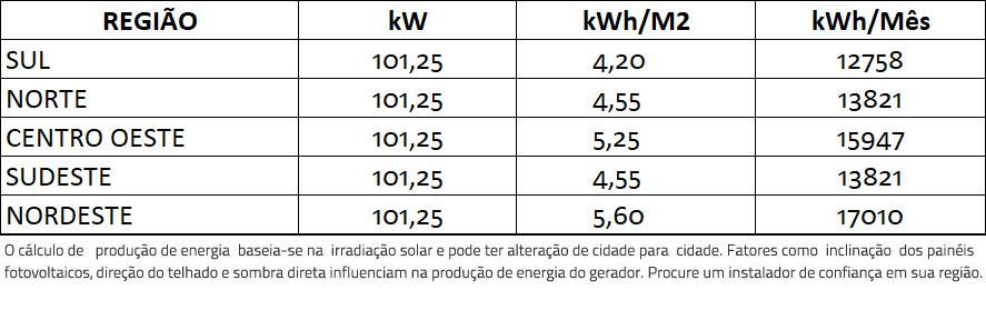 GERADOR-DE-ENERGIA-SOLAR-SMA-COLONIAL-SOLAR-GROUP-ALDO-SOLAR-ON-GRID-GF-101,25KWP-TRINA-MONO-PERC-HALF-CELL-375W-SUNNY-75KW-1MPPT-TRIF-380V-|-Aldo-Solar