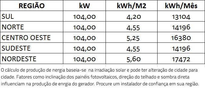 GERADOR-DE-ENERGIA-SOLAR-GROWATT-SEM-ESTRUTURA-ALDO-SOLAR-ON-GRID-GF-104KWP-BYD-MONO-PERC-HALF-CELL-400W-MAX-75KW-7MPPT-TRIF-380V-|-Aldo-Solar