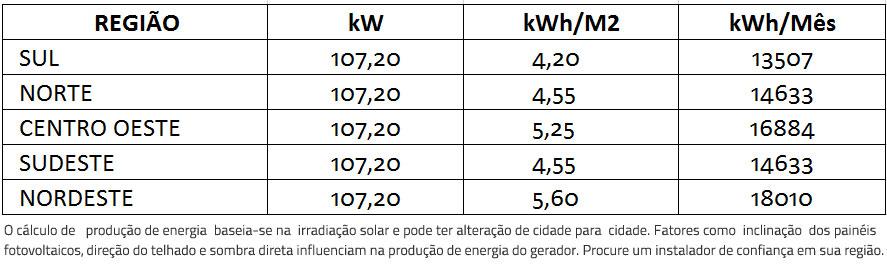 GERADOR-DE-ENERGIA-SOLAR-SMA-ONDULADA-ROMAGNOLE-ALDO-SOLAR-ON-GRID-GEF-107,2KWP-BYD-POLI-HALF-CELL-SUNNY-75KW-1MPPT-TRIF-380V--|-Aldo-Solar
