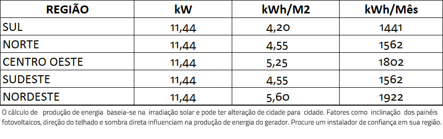 GERADOR-DE-ENERGIA-SOLAR-GROWATT-ROSCA-DUPLA-MADEIRA-ROMAGNOLE-ALDO-SOLAR-ON-GRID-GF-11,44KWP-JINKO-TIGER-PRO-MONO-HALF-440W-MID-15KW-2MPPT-TRIF-380V-|-Aldo-Solar