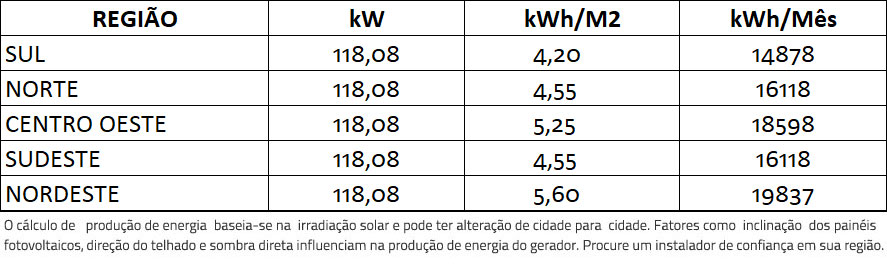 GERADOR-DE-ENERGIA-SOLAR-FIMER-ABB-COLONIAL-SOLAR-GROUP-ALDO-SOLAR-ON-GRID-GF-118,08KWP-JINKO-BIFACIAL-MONO-410W-PVS-100KW-6MPPT-TRIF-380V-|-Aldo-Solar