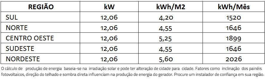 GERADOR-DE-ENERGIA-SOLAR-FRONIUS-ZERO-GRID-AR-CONDICIONADO-ONDULADA-ROMAGNOLE-ALDO-SOLAR-ZERO-GRID-GEF-12,06KWP-BYD-POLI-HALF-CELL-SYMO-12.5KW-2MPPT-TRIF-380V--|-Aldo-Solar