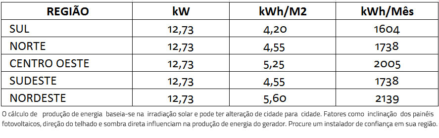 GERADOR-DE-ENERGIA-SOLAR-FRONIUS-COLONIAL-ROMAGNOLE-ALDO-SOLAR-ON-GRID-GEF-12,73KWP-BYD-POLI-HALF-CELL-SYMO-12.5KW-2MPPT-TRIF-380V-|-Aldo-Solar