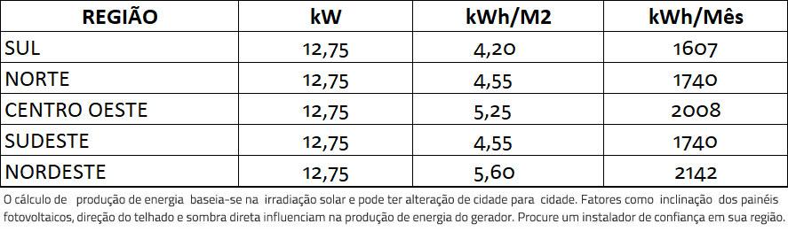 GERADOR-DE-ENERGIA-SOLAR-FRONIUS-METALICA-PERFIL-55CM-ROMAGNOLE-ALDO-SOLAR-ON-GRID-GF-12,75KWP-TRINA-MONO-PERC-HALF-CELL-375W-SYMO-12.5KW-2MPPT-TRIF-380V-|-Aldo-Solar