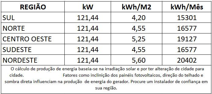 GERADOR-DE-ENERGIA-SOLAR-SMA-SEM-ESTRUTURA-ALDO-SOLAR-ON-GRID-GF-121,44KWP-JINKO-TIGER-PRO-MONO-440W-CORE2-110KW-12MPPT-TRIF-380V-|-Aldo-Solar