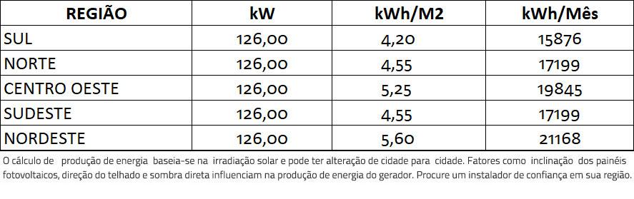 GERADOR-DE-ENERGIA-SOLAR-SMA-SEM-ESTRUTURA-ALDO-SOLAR-ON-GRID-GF-126KWP-TRINA-MONO-HALF-CELL-375W-CORE2-110KW-12MPPT-TRIF-380V-|-Aldo-Solar