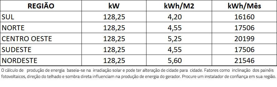 GERADOR-DE-ENERGIA-SOLAR-FIMER-ABB-METALICA-PERFIL-55CM-ROMAGNOLE-ALDO-SOLAR-ON-GRID-GF-128,25KWP-TRINA-MONO-PERC-HALF-CELL-375W-PVS-120KW-6MPPT-TRIF-380V-|-Aldo-Solar