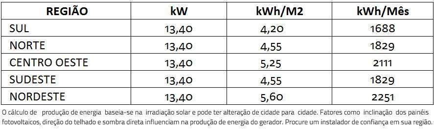 GERADOR-DE-ENERGIA-SOLAR-FRONIUS-ZERO-GRID-AR-CONDICIONADO-METALICA-PERFIL-55CM-ROMAGNOLE-ALDO-SOLAR-ZERO-GRID-GEF-13,4KWP-BYD-POLI-HALF-CELL-SYMO-BR-12KW-2MPPT-TRIF-220V--|-Aldo-Solar
