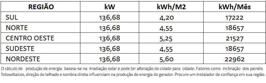 GERADOR-DE-ENERGIA-SOLAR-FIMER-ABB-ROSCA-DUPLA-METAL-K2-SYSTEMS-ALDO-SOLAR-ON-GRID-GEF-136,68KWP-BYD-POLI-HALF-CELL-PVS-100KW-6MPPT-TRIF-380V--|-Aldo-Solar