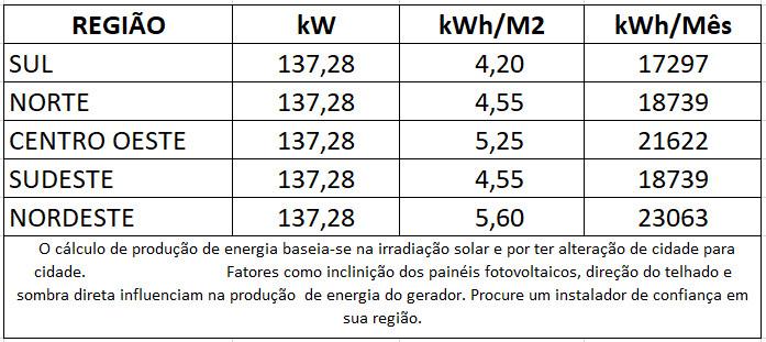 GERADOR-DE-ENERGIA-SOLAR-SMA-SEM-ESTRUTURA-ALDO-SOLAR-ON-GRID-GF-137,28KWP-JINKO-TIGER-PRO-MONO-440W-CORE2-110KW-12MPPT-TRIF-380V-|-Aldo-Solar