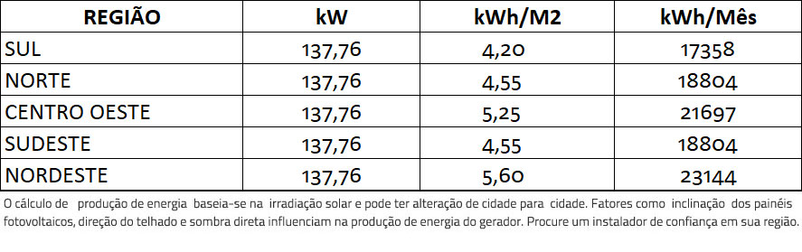 GERADOR-DE-ENERGIA-SOLAR-FIMER-ABB-COLONIAL-SOLAR-GROUP-ALDO-SOLAR-ON-GRID-GF-137,76KWP-JINKO-BIFACIAL-MONO-410W-PVS-120KW-6MPPT-TRIF-380V-|-Aldo-Solar