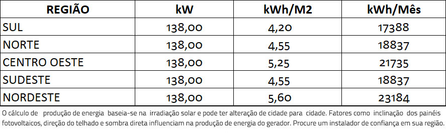 GERADOR-DE-ENERGIA-SOLAR-SMA-COLONIAL-SOLAR-GROUP-ALDO-SOLAR-ON-GRID-GF-138KWP-TRINA-MONO-HALF-CELL-375W-CORE2-110KW-12MPPT-TRIF-380V-|-Aldo-Solar