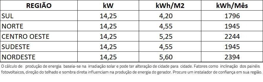 GERADOR-DE-ENERGIA-SOLAR-GROWATT-METALICA-PERFIL-55CM-ROMAGNOLE-ALDO-SOLAR-ON-GRID-GF-14,25KWP-TRINA-MONO-PERC-HALF-CELL-375W-MID-15KW-2MPPT-TRIF-380V-|-Aldo-Solar