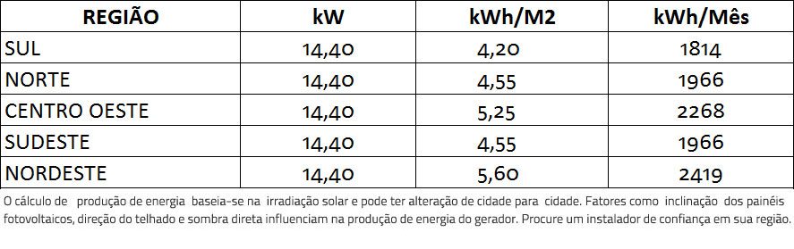 GERADOR-DE-ENERGIA-SOLAR-GROWATT-SEM-ESTRUTURA-ALDO-SOLAR-ON-GRID-GF-14,4KWP-BYD-MONO-PERC-HALF-CELL-400W-MID-20KW-2MPPT-TRIF-380V-|-Aldo-Solar