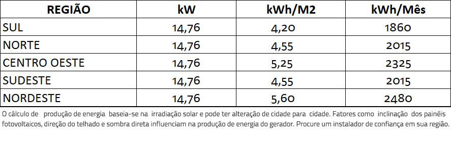 GERADOR-DE-ENERGIA-SOLAR-GROWATT-METALICA-PERFIL-55CM-ROMAGNOLE-ALDO-SOLAR-ON-GRID-GF-14,76KWP-JINKO-BIFACIAL-MONO-410W-MID-20KW-2MPPT-TRIF-380V-|-Aldo-Solar