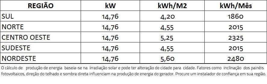 GERADOR-DE-ENERGIA-SOLAR-FIMER-ABB-METALICA-PERFIL-55CM-ROMAGNOLE-ALDO-SOLAR-ON-GRID-GEF-14,76KWP-TRINA-MONO-PERC-HALF-CELL-410W-PVI-12.5KW-2MPPT-TRIF-380V-|-Aldo-Solar