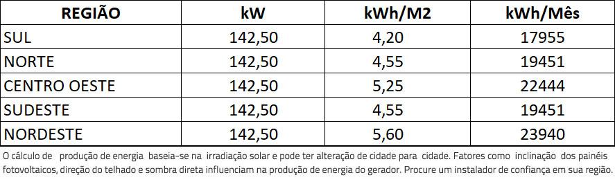 GERADOR-DE-ENERGIA-SOLAR-FIMER-ABB-COLONIAL-SOLAR-GROUP-ALDO-SOLAR-ON-GRID-GF-142,5KWP-TRINA-MONO-PERC-HALF-CELL-375W-PVS-120KW-6MPPT-TRIF-380V-|-Aldo-Solar