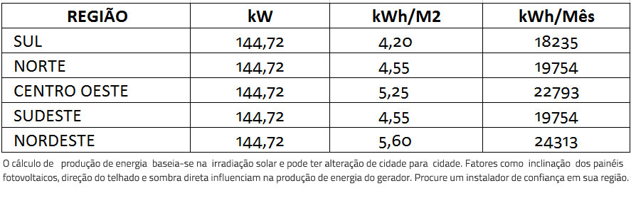 GERADOR-DE-ENERGIA-SOLAR-FIMER-ABB-METALICA-TRAPEZOIDAL-ROMAGNOLE-ALDO-SOLAR-ON-GRID-GEF-144,72KWP-BYD-POLI-HALF-CELL-PVS-100KW-6MPPT-TRIF-380V-- -Aldo-Solar