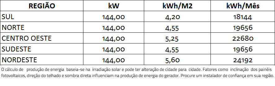 GERADOR-DE-ENERGIA-SOLAR-SMA-METALICA-PERFIL-55CM-ROMAGNOLE-ALDO-SOLAR-ON-GRID-GF-144KWP-TRINA-MONO-HALF-CELL-375W-CORE2-110KW-12MPPT-TRIF-380V-|-Aldo-Solar
