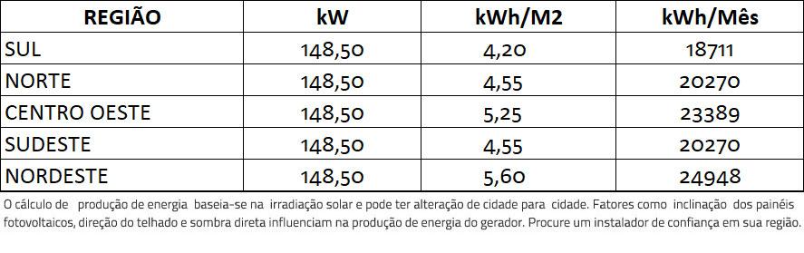 GERADOR-DE-ENERGIA-SOLAR-SMA-ONDULADA-ROMAGNOLE-ALDO-SOLAR-ON-GRID-GF-148,5KWP-TRINA-MONO-HALF-CELL-375W-CORE2-110KW-12MPPT-TRIF-380V-|-Aldo-Solar