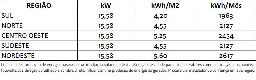 GERADOR-DE-ENERGIA-SOLAR-GROWATT-METALICA-TRAPEZOIDAL-K2-SYSTEMS-ALDO-SOLAR-ON-GRID-GF-15,58KWP-JINKO-BIFACIAL-MONO-410W-MID-15KW-2MPPT-TRIF-380V-|-Aldo-Solar