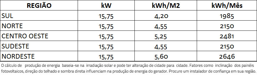 GERADOR-DE-ENERGIA-SOLAR-FRONIUS-METALICA-PERFIL-55CM-ROMAGNOLE-ALDO-SOLAR-ON-GRID-GF-15,75KWP-TRINA-MONO-PERC-HALF-CELL-375W-SYMO-15KW-2MPPT-TRIF-380V-|-Aldo-Solar