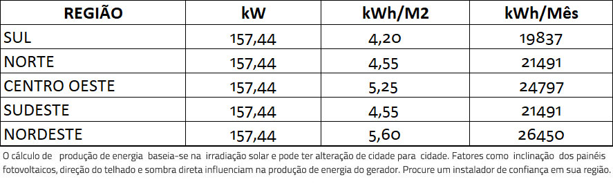 GERADOR-DE-ENERGIA-SOLAR-FIMER-ABB-METALICA-TRAPEZOIDAL-ROMAGNOLE-ALDO-SOLAR-ON-GRID-GF-157,44KWP-JINKO-BIFACIAL-MONO-410W-PVS-120KW-6MPPT-TRIF-380V-|-Aldo-Solar
