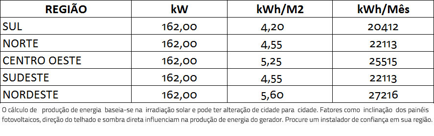 GERADOR-DE-ENERGIA-SOLAR-SMA-METALICA-PERFIL-55CM-ROMAGNOLE-ALDO-SOLAR-ON-GRID-GF-162KWP-TRINA-MONO-HALF-CELL-375W-CORE2-110KW-12MPPT-TRIF-380V-|-Aldo-Solar