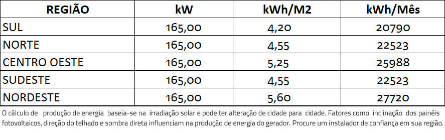 GERADOR-DE-ENERGIA-SOLAR-FIMER-ABB-ONDULADA-ROMAGNOLE-ALDO-SOLAR-ON-GRID-GF-165KWP-TRINA-MONO-PERC-HALF-CELL-375W-PVS-120KW-6MPPT-TRIF-380V-|-Aldo-Solar