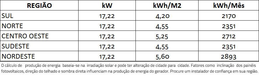 GERADOR-DE-ENERGIA-SOLAR-GROWATT-COLONIAL-ROMAGNOLE-ALDO-SOLAR-ON-GRID-GF-17,22KWP-JINKO-BIFACIAL-MONO-410W-MID-15KW-2MPPT-TRIF-380V-|-Aldo-Solar
