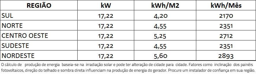 GERADOR-DE-ENERGIA-SOLAR-GROWATT-ROSCA-DUPLA-MADEIRA-ROMAGNOLE-ALDO-SOLAR-ON-GRID-GF-17,22KWP-JINKO-BIFACIAL-MONO-410W-MID-20KW-2MPPT-TRIF-380V-|-Aldo-Solar