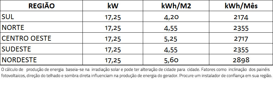 GERADOR-DE-ENERGIA-SOLAR-GROWATT-COLONIAL-SOLAR-GROUP-ALDO-SOLAR-ON-GRID-GF-17,25KWP-TRINA-MONO-PERC-HALF-CELL-375W-MID-15KW-2MPPT-TRIF-380V-|-Aldo-Solar
