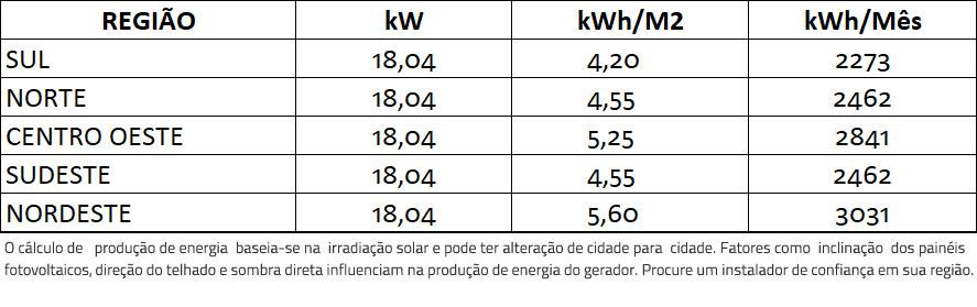 GERADOR-DE-ENERGIA-SOLAR-GROWATT-METALICA-PERFIL-55CM-ROMAGNOLE-ALDO-SOLAR-ON-GRID-GF-18,04KWP-JINKO-BIFACIAL-MONO-410W-MID-15KW-2MPPT-TRIF-380V-|-Aldo-Solar
