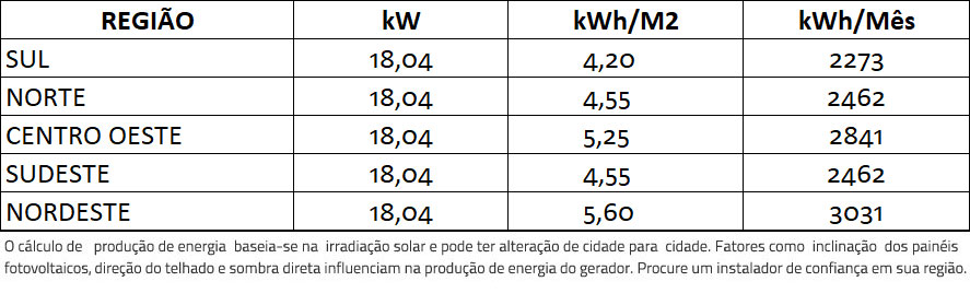 GERADOR-DE-ENERGIA-SOLAR-FIMER-ABB-ROSCA-DUPLA-MADEIRA-ROMAGNOLE-ALDO-SOLAR-ON-GRID-GF-18,04KWP-JINKO-BIFACIAL-MONO-410W-TRIO-20KW-2MPPT-TRIF-380V-|-Aldo-Solar