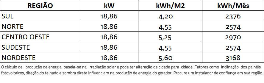 GERADOR-DE-ENERGIA-SOLAR-GROWATT-METALICA-PERFIL-55CM-ROMAGNOLE-ALDO-SOLAR-ON-GRID-GF-18,86KWP-JINKO-BIFACIAL-MONO-410W-MID-15KW-2MPPT-TRIF-380V-|-Aldo-Solar