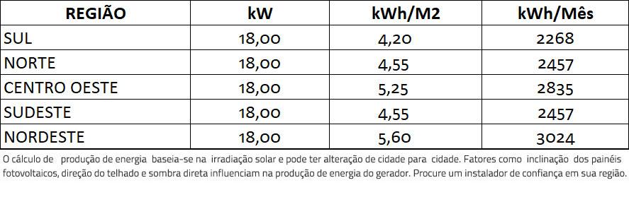 GERADOR-DE-ENERGIA-SOLAR-GROWATT-ONDULADA-ROMAGNOLE-ALDO-SOLAR-ON-GRID-GF-18KWP-TRINA-MONO-PERC-HALF-CELL-375W-MID-15KW-2MPPT-TRIF-380V-|-Aldo-Solar