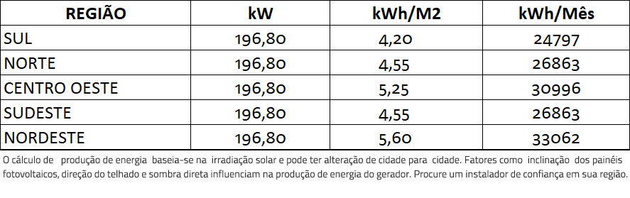 GERADOR-DE-ENERGIA-SOLAR-FIMER-ABB-ROSCA-DUPLA-MADEIRA-ROMAGNOLE-ALDO-SOLAR-ON-GRID-GF-196,8KWP-JINKO-BIFACIAL-MONO-410W-PVS-175KW-12MPPT-TRIF-380V-|-Aldo-Solar