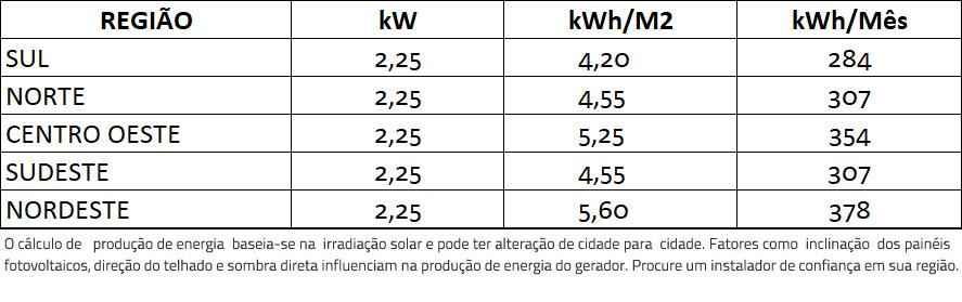 GERADOR-DE-ENERGIA-SOLAR-GROWATT-COLONIAL-SOLAR-GROUP-ALDO-SOLAR-ON-GRID-GF-2,25KWP-TRINA-MONO-PERC-HALF-CELL-375W-MIC-2KW-1MPPT-MONO-220V-|-Aldo-Solar
