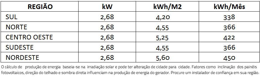 GERADOR-DE-ENERGIA-SOLAR-FIMER-ABB-LAJE-SOLAR-GROUP-ALDO-SOLAR-ON-GRID-GEF-2,68KWP-BYD-POLI-HALF-CELL-UNO-3.3KW-2MPPT-MONO-220V-|-Aldo-Solar