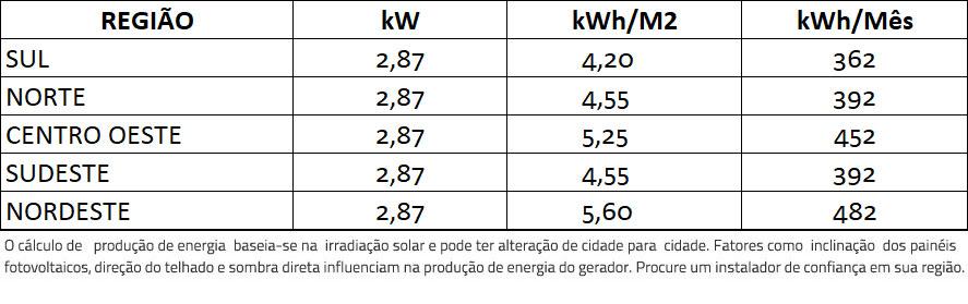 GERADOR-DE-ENERGIA-SOLAR-GROWATT-COLONIAL-ROMAGNOLE-ALDO-SOLAR-ON-GRID-GF-2,87KWP-JINKO-BIFACIAL-MONO-410W-MIC-2.5KW-1MPPT-MONO-220V-|-Aldo-Solar