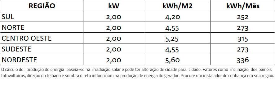 GERADOR-DE-ENERGIA-SOLAR-GROWATT-SEM-ESTRUTURA-ALDO-SOLAR-ON-GRID-GF-2KWP-DAH-MONO-PERC-HALF-CELL-400W-MIC-2KW-1MPPT-MONO-220V-|-Aldo-Solar