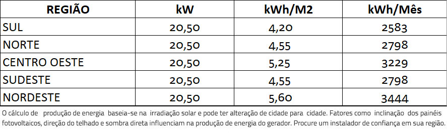 GERADOR-DE-ENERGIA-SOLAR-GROWATT-METALICA-PERFIL-55CM-ROMAGNOLE-ALDO-SOLAR-ON-GRID-GEF-20,5KWP-TRINA-MONO-PERC-HALF-CELL-410W-MID-20KW-2MPPT-TRIF-380V-|-Aldo-Solar