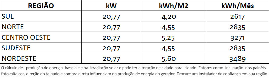 GERADOR-DE-ENERGIA-SOLAR-REFUSOL-SOLO-ROMAGNOLE-ALDO-SOLAR-ON-GRID-GEF-20,77KWP-BYD-POLI-HALF-CELL-SMART-25KW-2MPPT-TRIF-380V--|-Aldo-Solar